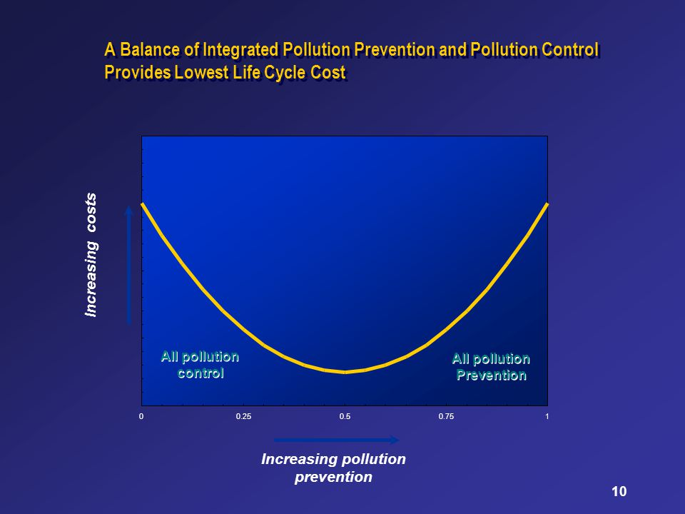 10 A Balance of Integrated Pollution Prevention and Pollution Control Provides Lowest Life Cycle Cost 00.250.50.751 All pollution control All pollutio