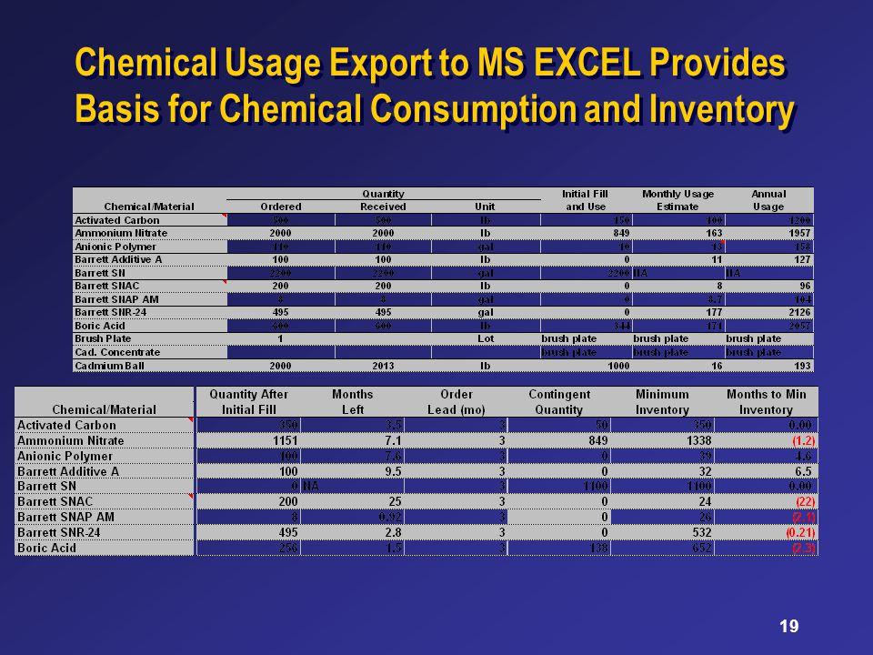 19 Chemical Usage Export to MS EXCEL Provides Basis for Chemical Consumption and Inventory