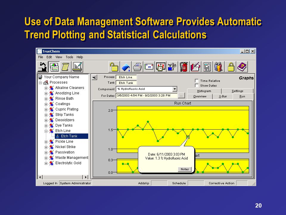 20 Use of Data Management Software Provides Automatic Trend Plotting and Statistical Calculations