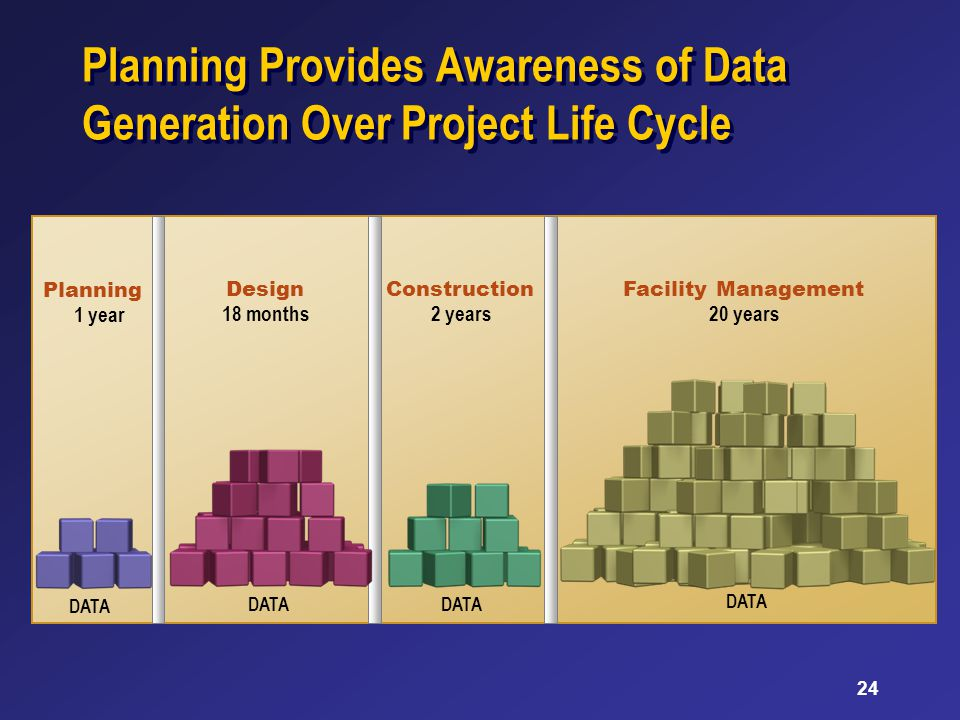 24 Planning 1 year Design 18 months2 years Facility Management 20 years Construction Planning Provides Awareness of Data Generation Over Project Life Cycle DATA