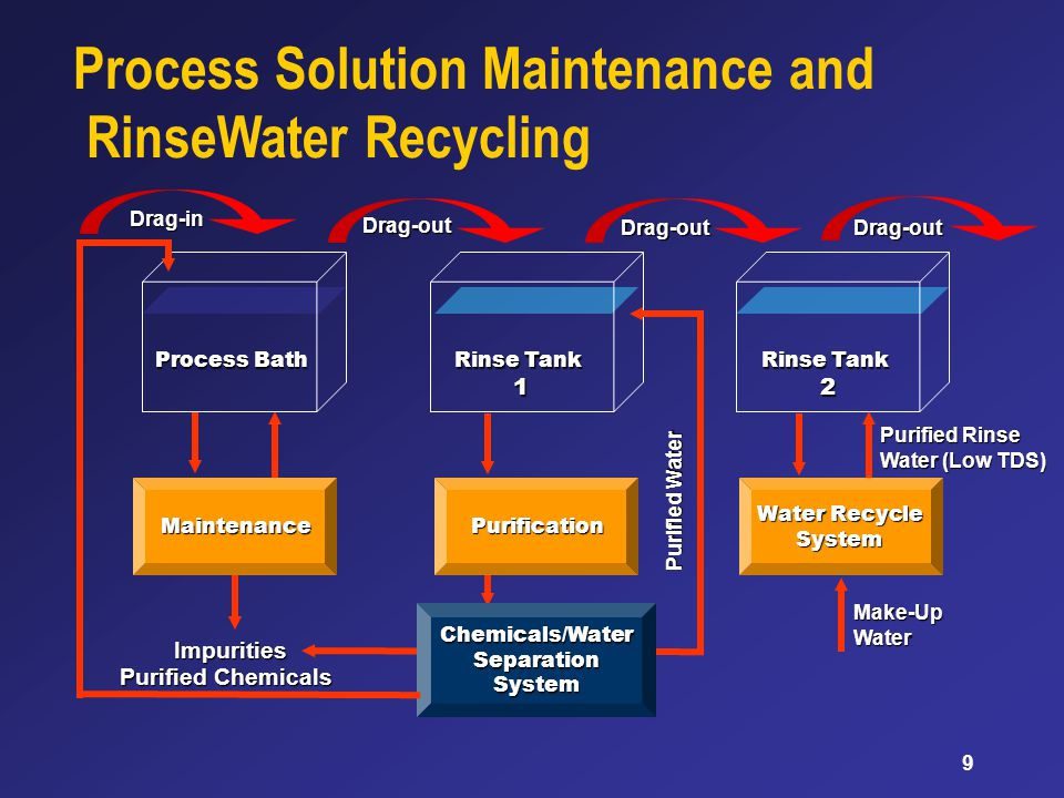9 PurificationMaintenance Chemicals/Water Separation System Water Recycle System Drag-out Process Solution Maintenance and RinseWater Recycling Impurities Process Bath Rinse Tank 1 Rinse Tank 2 Purified Rinse Water (Low TDS) Make-UpWater Drag-out Drag-in Purified Water Purified Chemicals Drag-out