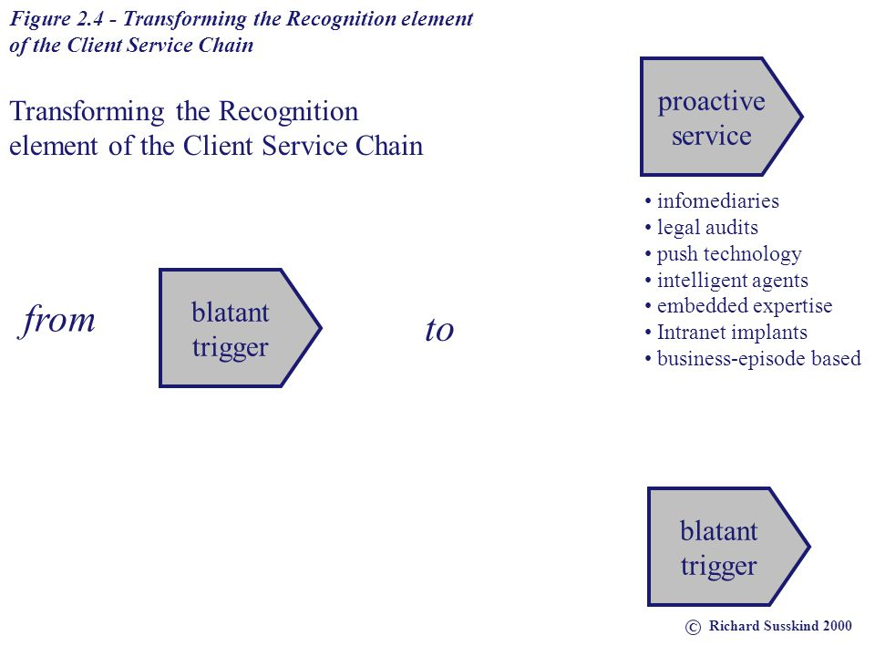 SelectionServiceRecognition Figure 2.1 - Todays Client Service Chain blatant trigger selection of lawyer consultative advice C Richard Susskind 2000