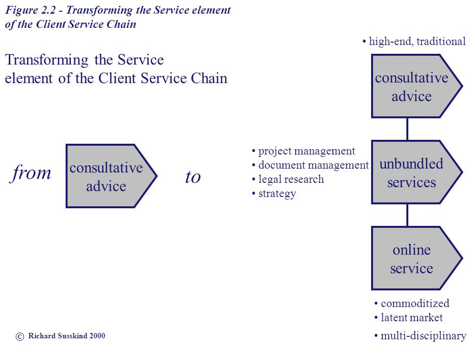 Figure 2.3 - Transforming the Selection element of the Client Service Chain selection of source of guidance selection of online service selection of adviser assessment of need infomediaries online auctions virtual teams to from selection of lawyer Transforming the Selection element of the Client Service Chain C Richard Susskind 2000