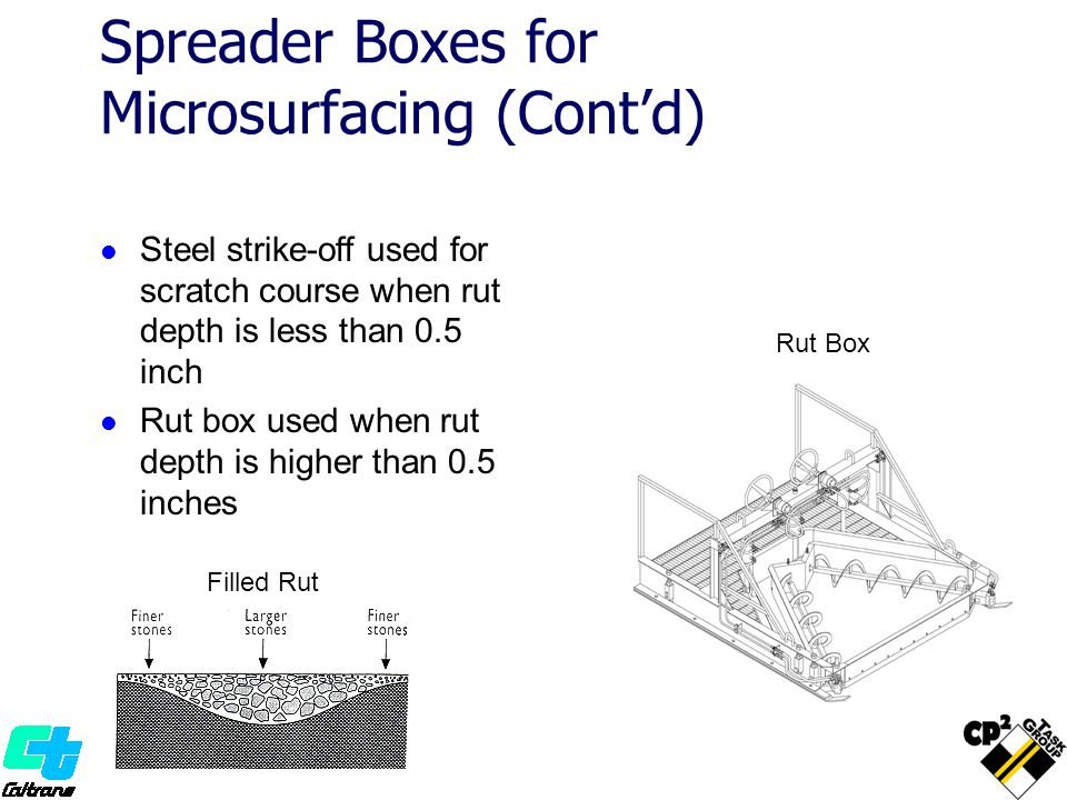 Spreader Boxes for Microsurfacing (Contd) Steel strike-off used for scratch course when rut depth is less than 0.5 inch Rut box used when rut depth is