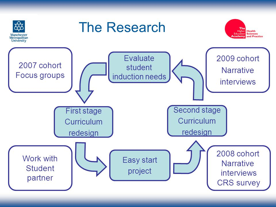 The Research Evaluate student induction needs First stage Curriculum redesign Easy start project Second stage Curriculum redesign 2007 cohort Focus gr