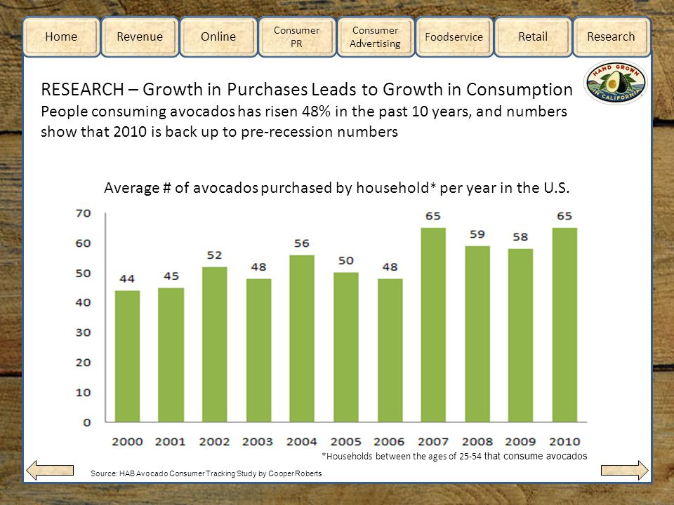 Home RevenueOnline Consumer Advertising Consumer PR Foodservice RetailResearch RESEARCH – Growth in Purchases Leads to Growth in Consumption People consuming avocados has risen 48% in the past 10 years, and numbers show that 2010 is back up to pre-recession numbers Average # of avocados purchased by household * per year in the U.S.