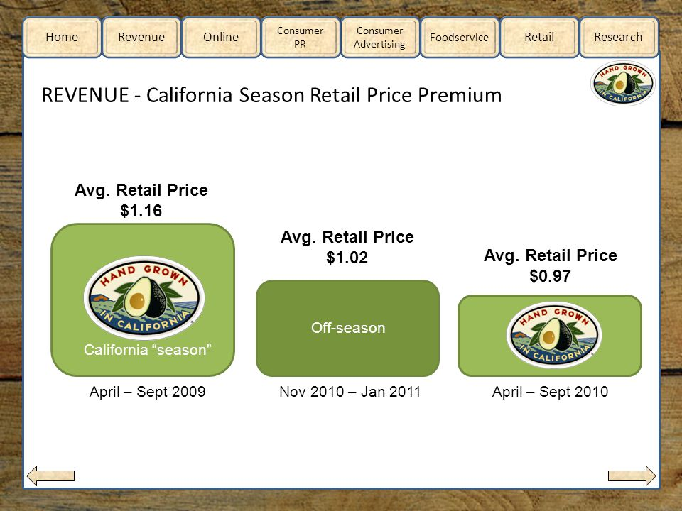 Home RevenueOnline Consumer Advertising Consumer PR Foodservice RetailResearch REVENUE - California Season Retail Price Premium California season Off-season California season April – Sept 2009Nov 2010 – Jan 2011April – Sept 2010 Avg.