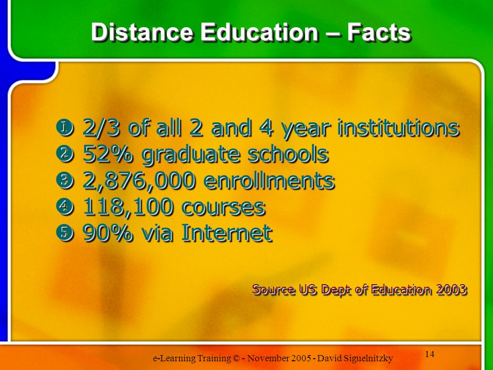 e-Learning Training © - November 2005 - David Siguelnitzky 14 Distance Education – Facts 2/3 of all 2 and 4 year institutions 52% graduate schools 2,876,000 enrollments 118,100 courses 90% via Internet Source US Dept of Education 2003 2/3 of all 2 and 4 year institutions 52% graduate schools 2,876,000 enrollments 118,100 courses 90% via Internet Source US Dept of Education 2003