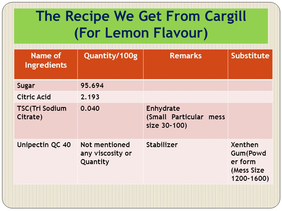 The Recipe We Get From Cargill (For Lemon Flavour) Name of Ingredients Quantity/100gRemarksSubstitute Sugar95.694 Citric Acid2.193 TSC(Tri Sodium Citr
