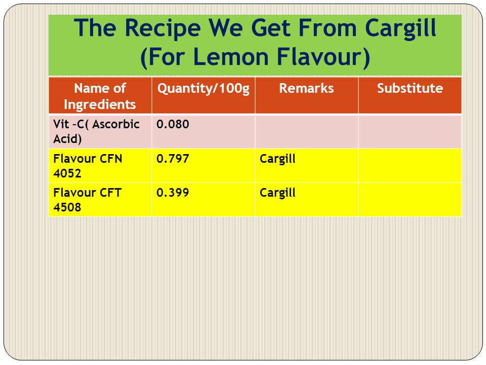 The Recipe We Get From Cargill (For Lemon Flavour) Name of Ingredients Quantity/100gRemarksSubstitute Vit –C( Ascorbic Acid) 0.080 Flavour CFN 4052 0.