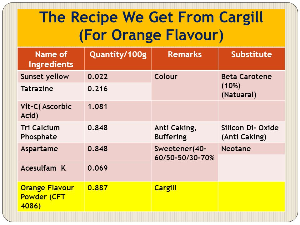 The Recipe We Get From Cargill (For Orange Flavour) Name of Ingredients Quantity/100gRemarksSubstitute Sunset yellow0.022ColourBeta Carotene (10%) (Na
