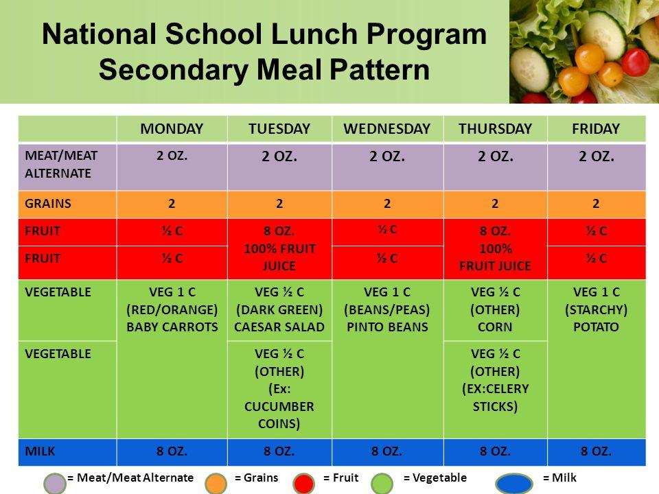 National School Lunch Program Secondary Meal Pattern MONDAYTUESDAYWEDNESDAYTHURSDAYFRIDAY MEAT/MEAT ALTERNATE 2 OZ. GRAINS22222 FRUIT½ C8 OZ. 100% FRU