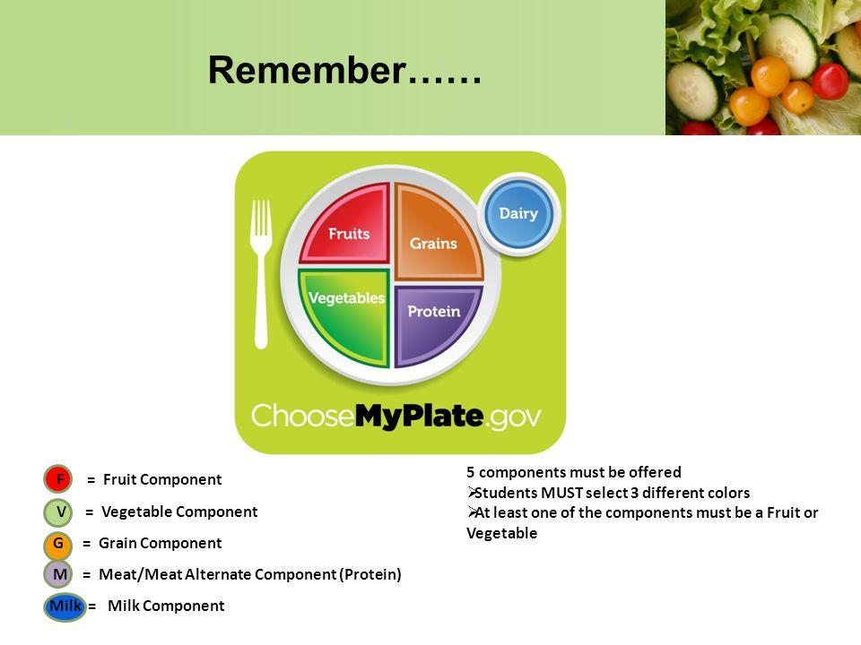 F = Fruit Component V = Vegetable Component G = Grain Component M = Meat/Meat Alternate Component (Protein) Milk = Milk Component Remember…… 5 compone