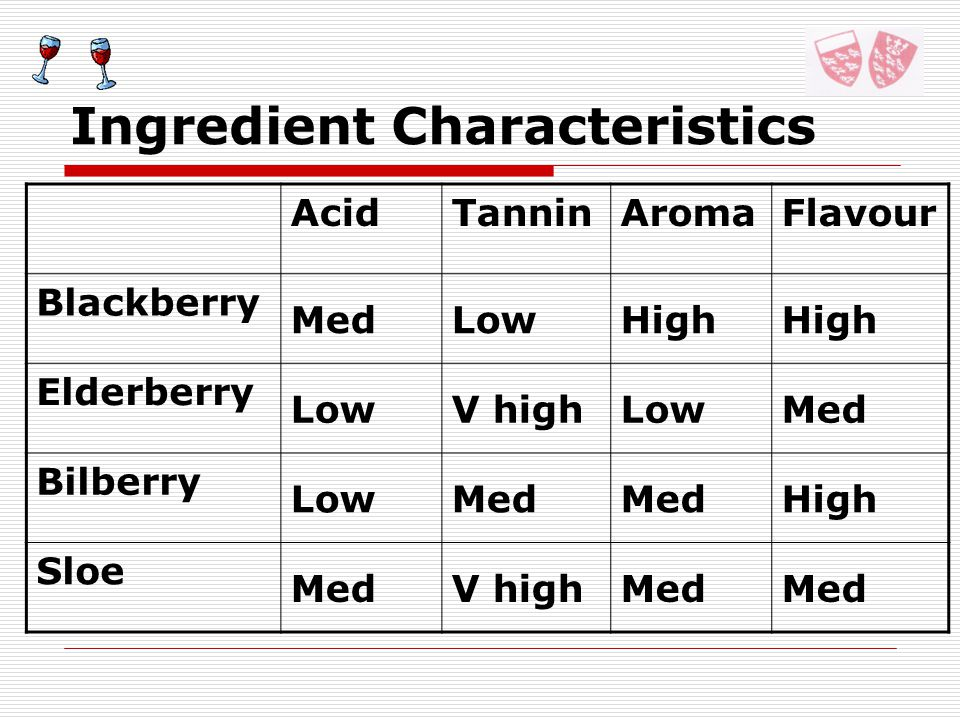 Ingredient Characteristics AcidTanninAromaFlavour Blackberry MedLowHigh Elderberry LowV highLowMed Bilberry LowMed High Sloe MedV highMed
