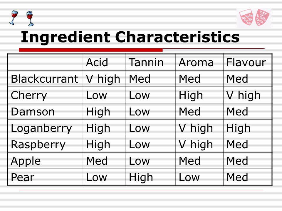 Ingredient Characteristics AcidTanninAromaFlavour BlackcurrantV highMed CherryLow HighV high DamsonHighLowMed LoganberryHighLowV highHigh RaspberryHighLowV highMed AppleMedLowMed PearLowHighLowMed