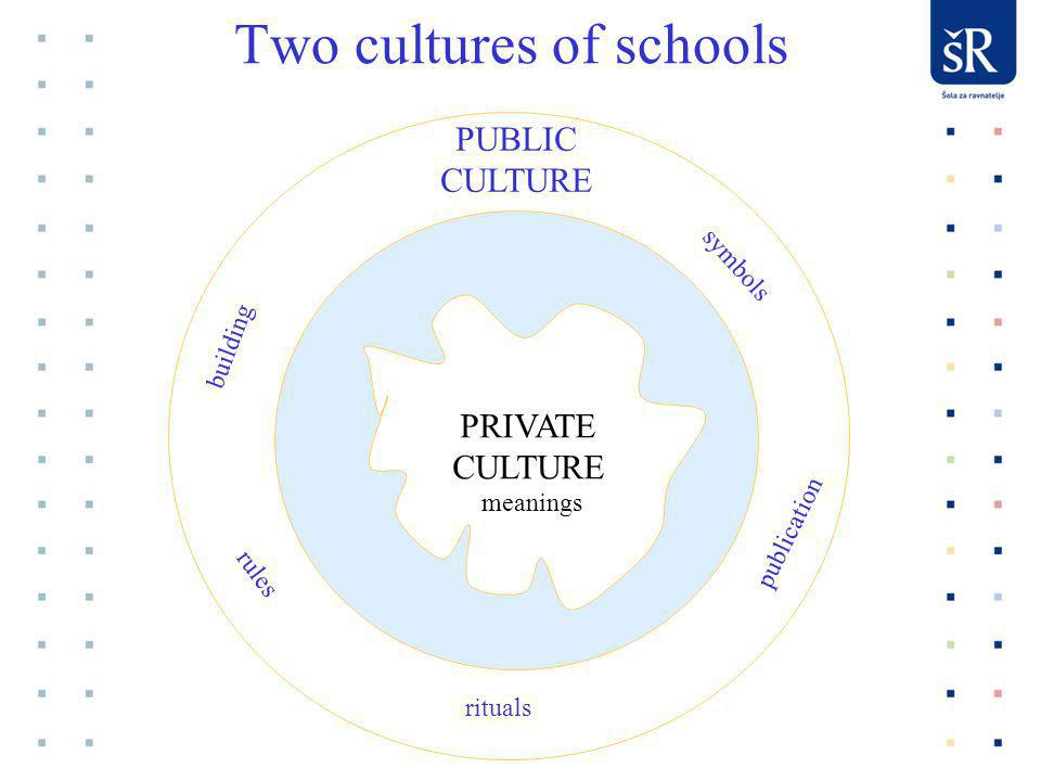 Two cultures of schools PRIVATE CULTURE PUBLIC CULTURE symbols publication rituals rules building meanings