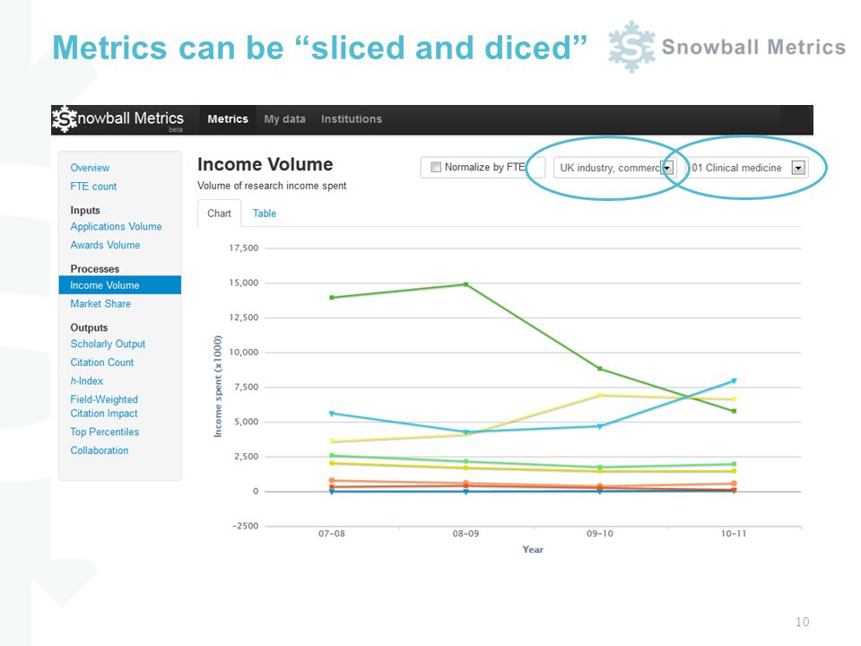 Metrics can be sliced and diced 10