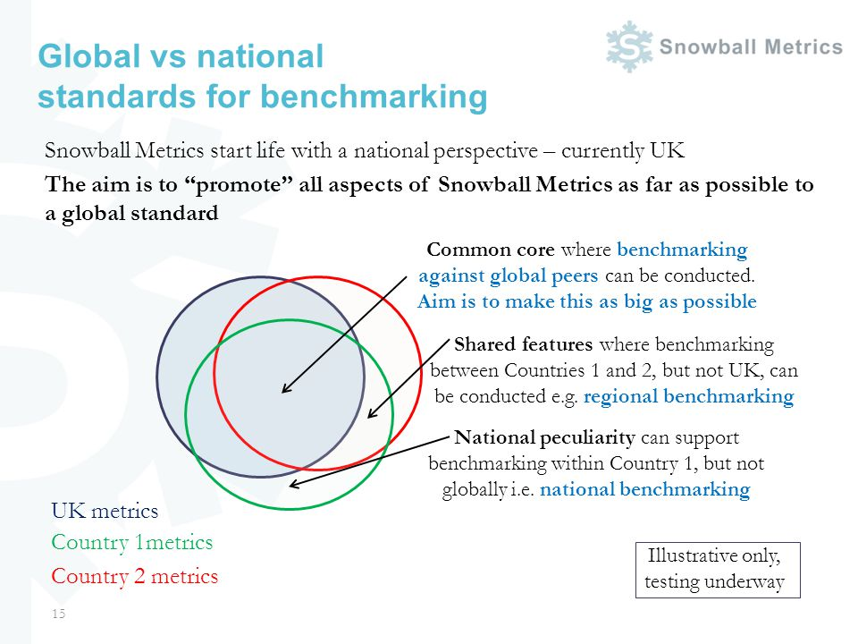 Global vs national standards for benchmarking Snowball Metrics start life with a national perspective – currently UK The aim is to promote all aspects of Snowball Metrics as far as possible to a global standard 15 UK metrics Country 2 metrics Country 1metrics Illustrative only, testing underway Common core where benchmarking against global peers can be conducted.