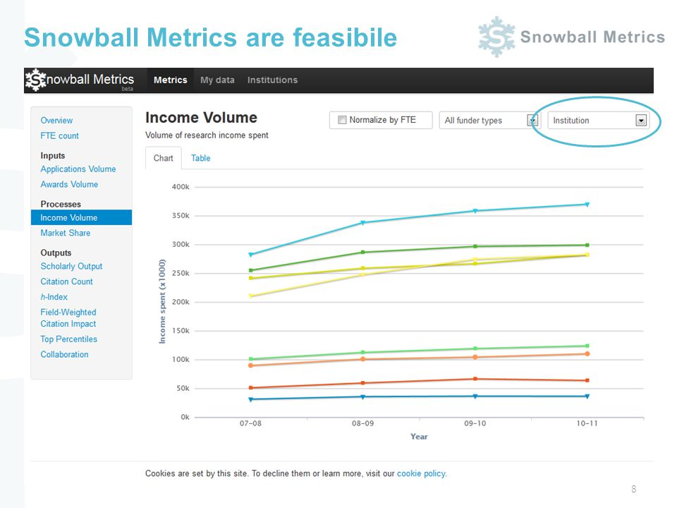 Snowball Metrics are feasibile 8