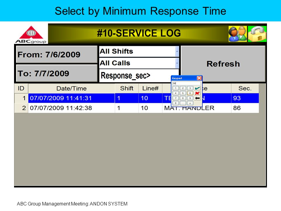 ABC Group Management Meeting: ANDON SYSTEM Select by Minimum Response Time