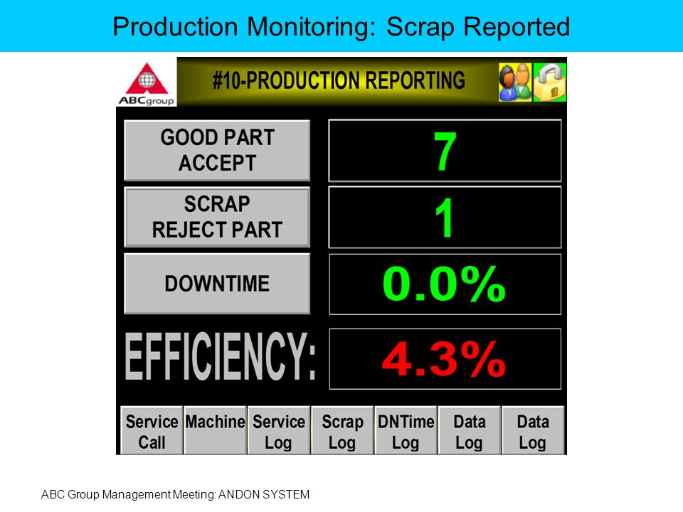 ABC Group Management Meeting: ANDON SYSTEM Production Monitoring: Scrap Reported