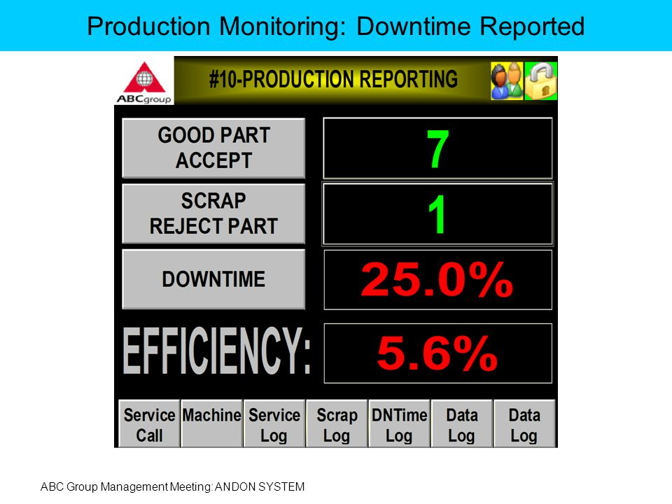 ABC Group Management Meeting: ANDON SYSTEM Production Monitoring: Downtime Reported