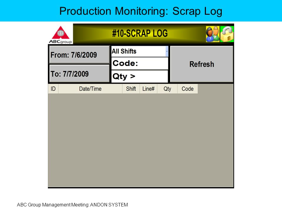 ABC Group Management Meeting: ANDON SYSTEM Production Monitoring: Scrap Log