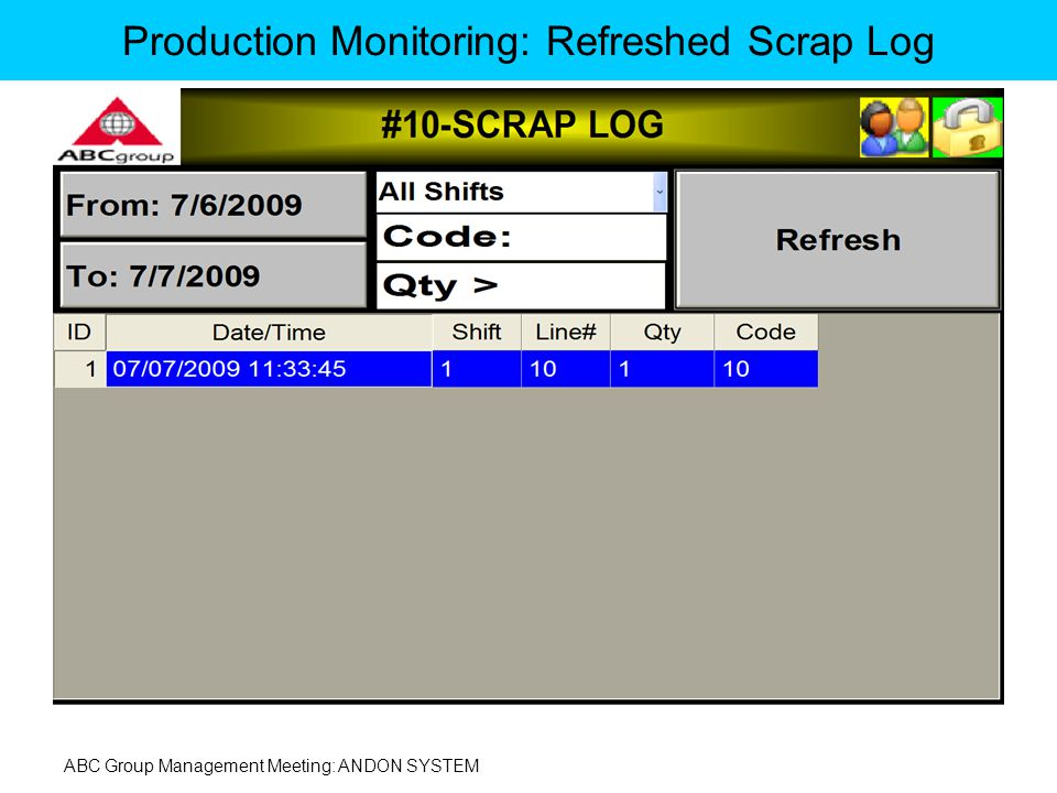 ABC Group Management Meeting: ANDON SYSTEM Production Monitoring: Refreshed Scrap Log