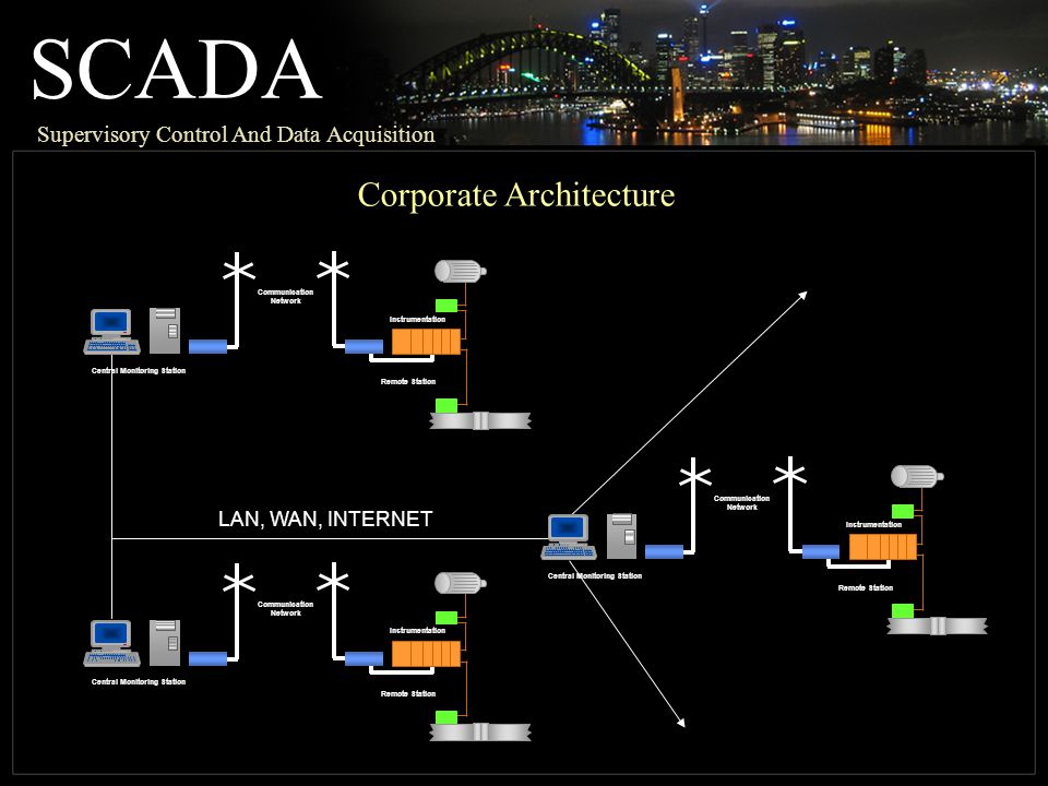 SCADA Supervisory Control And Data Acquisition Communication Network Instrumentation Remote Station Central Monitoring Station LAN, WAN, INTERNET Communication Network Instrumentation Remote Station Central Monitoring Station Communication Network Instrumentation Remote Station Corporate Architecture