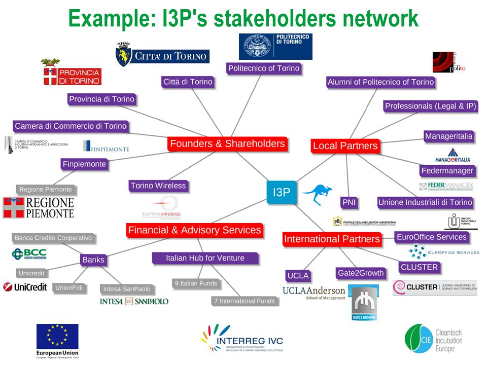 Example: I3P s stakeholders network