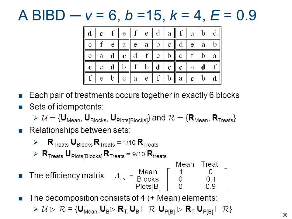 A BIBD v = 6, b =15, k = 4, E = 0.9 38 Each pair of treatments occurs together in exactly 6 blocks Sets of idempotents: {U Mean, U Blocks, U Plots[Blocks] } and {R Mean, R Treats } Relationships between sets: R Treats U Blocks R Treats 1/10 R Treats R Treats U Plots[Blocks] R Treats 9/10 R treats The efficiency matrix: The decomposition consists of 4 (+ Mean) elements: = {U Mean, U B R T, U B, U P[B] R T, U P[B] }