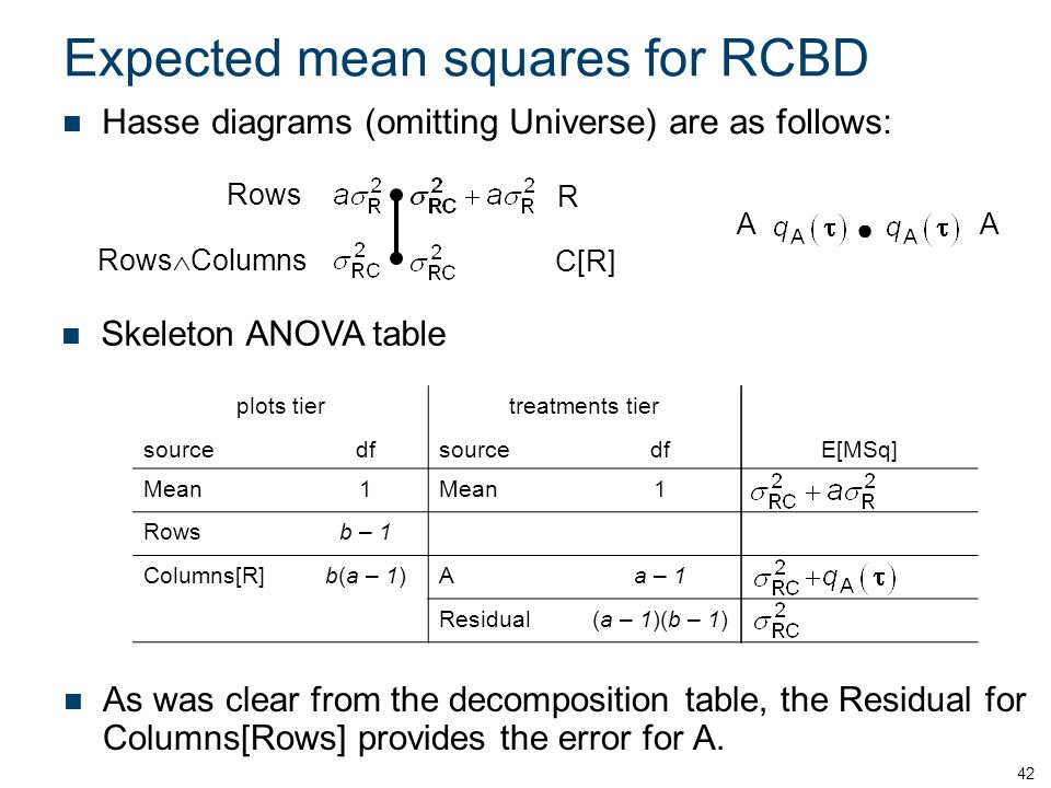 Expected mean squares for RCBD As was clear from the decomposition table, the Residual for Columns[Rows] provides the error for A.
