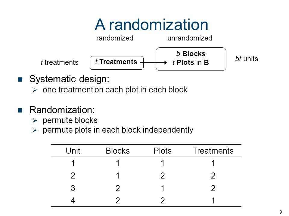 UnitBlocksPlotsTreatments 1111 2122 3212 4221 9 A randomization bt units b Blocks t Plots in B t treatments t Treatments randomizedunrandomized Systematic design: one treatment on each plot in each block Randomization: permute blocks permute plots in each block independently