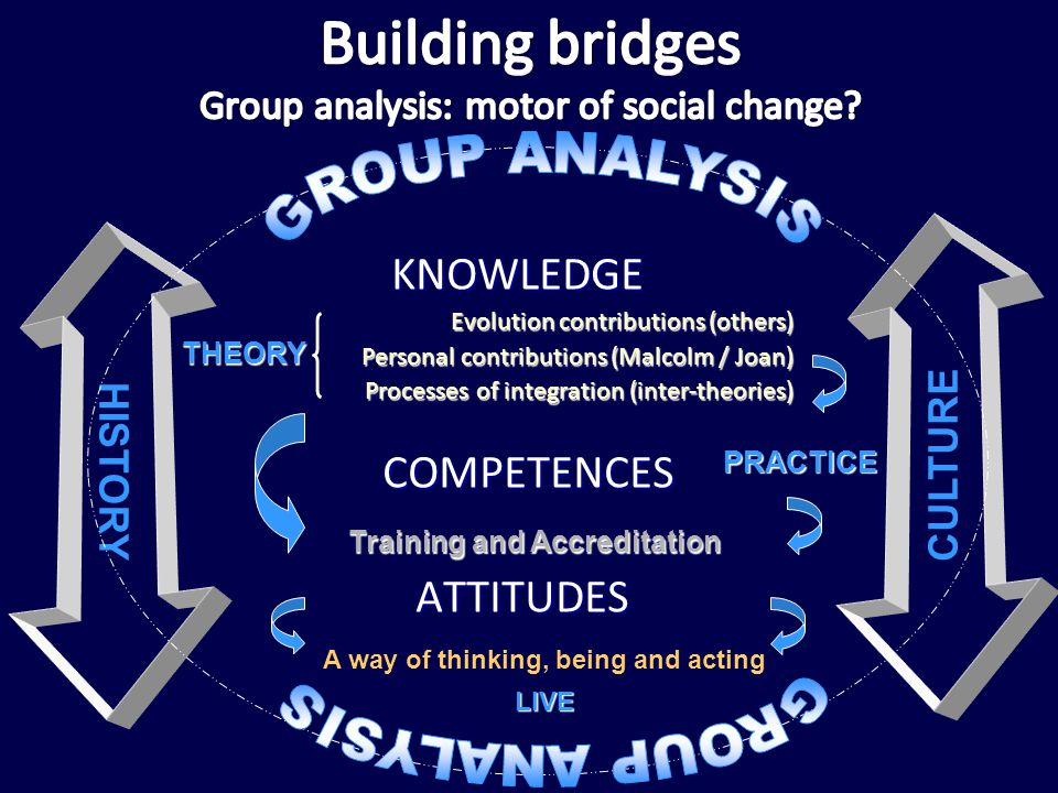 KNOWLEDGE KNOWLEDGE Evolution contributions (others) Personal contributions (Malcolm / Joan) Processes of integration (inter-theories) COMPETENCES COM