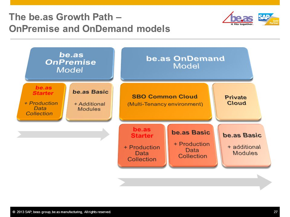 ©2013 SAP; beas group, be.as manufacturing, All rights reserved.27 The be.as Growth Path – OnPremise and OnDemand models