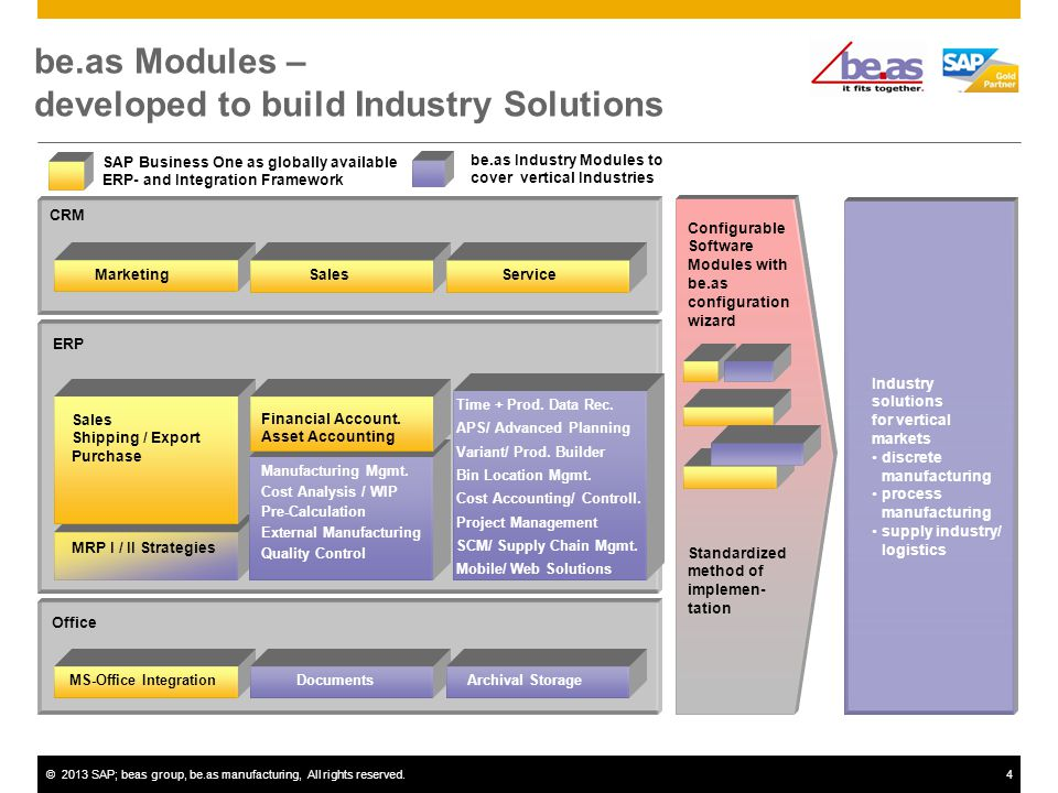 ©2013 SAP; beas group, be.as manufacturing, All rights reserved.4 be.as Modules – developed to build Industry Solutions Office CRM ERP MarketingSalesService Configurable Software Modules with be.as configuration wizard Standardized method of implemen- tation Industry solutions for vertical markets discrete manufacturing process manufacturing supply industry/ logistics Sales Shipping / Export Purchase Financial Account.