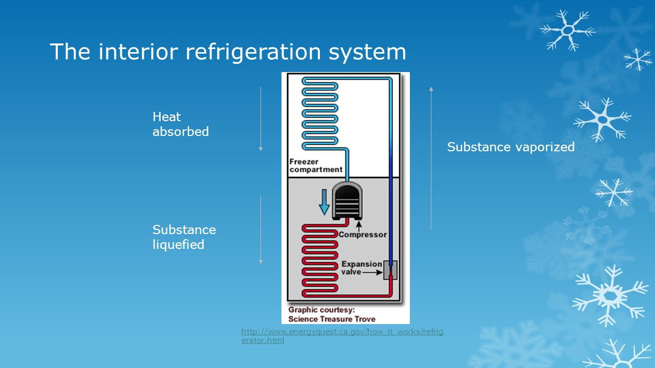 The interior refrigeration system Substance vaporized Heat absorbed Substance liquefied http://www.energyquest.ca.gov/how_it_works/refrig erator.html