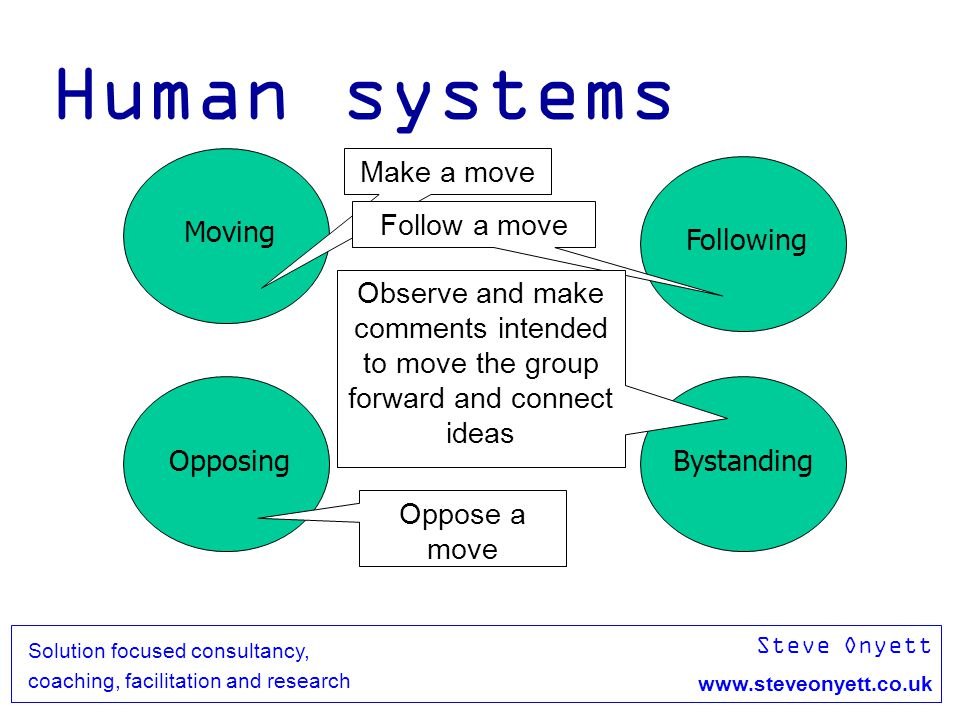 Steve Onyett www.steveonyett.co.uk Solution focused consultancy, coaching, facilitation and research Human systems Moving Following OpposingBystanding Make a move Oppose a move Follow a move Observe and make comments intended to move the group forward and connect ideas
