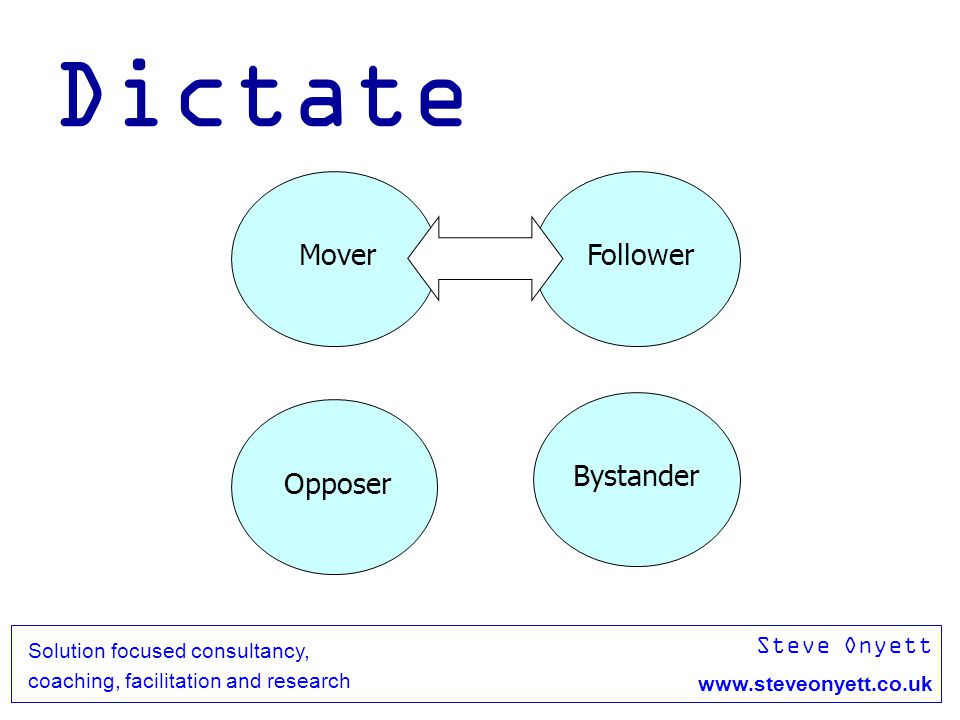 Steve Onyett www.steveonyett.co.uk Solution focused consultancy, coaching, facilitation and research Dictate MoverFollower Opposer Bystander