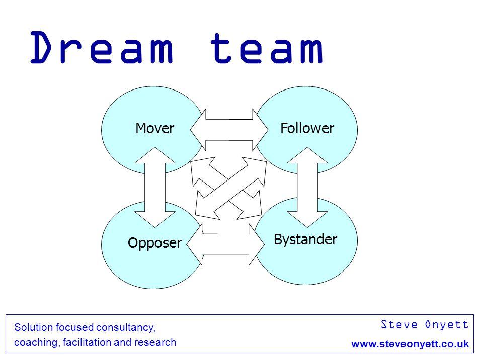 Steve Onyett www.steveonyett.co.uk Solution focused consultancy, coaching, facilitation and research Dream team MoverFollower Opposer Bystander