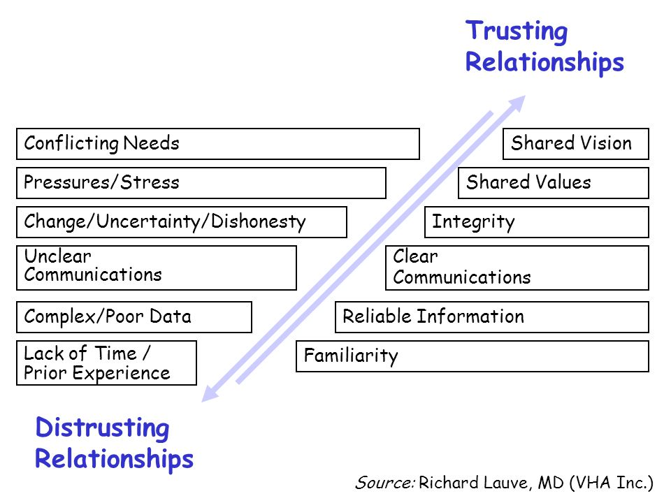 Familiarity Reliable Information Clear Communications Integrity Shared Values Shared Vision Trusting Relationships Change/Uncertainty/Dishonesty Confl