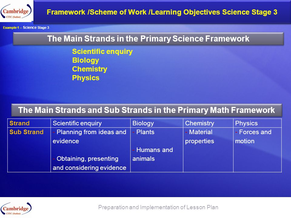 The Main Strands in the Primary Science Framework The Framework Codes comes in 4 or 5. Framework /Scheme of Work /Learning Objectives Science Stage 3