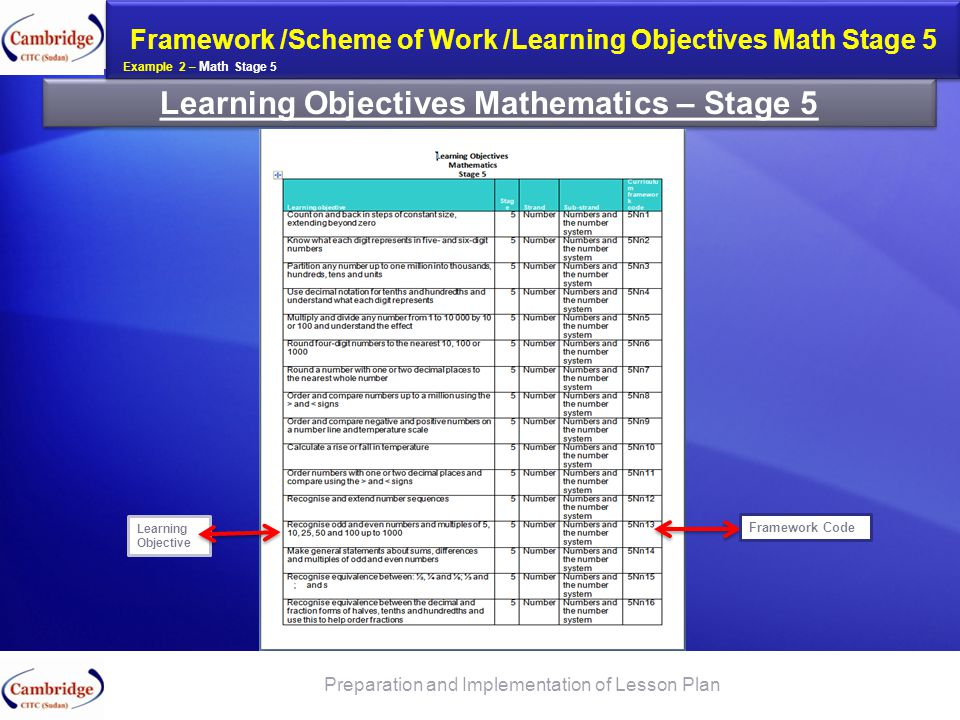 Learning Objectives Mathematics – Stage 5 Framework /Scheme of Work /Learning Objectives Math Stage 5 Preparation and Implementation of Lesson Plan Le