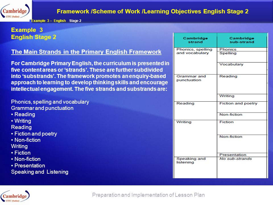 Framework /Scheme of Work /Learning Objectives English Stage 2 Preparation and Implementation of Lesson Plan Example 3 – English Stage 2 Example 3 Eng