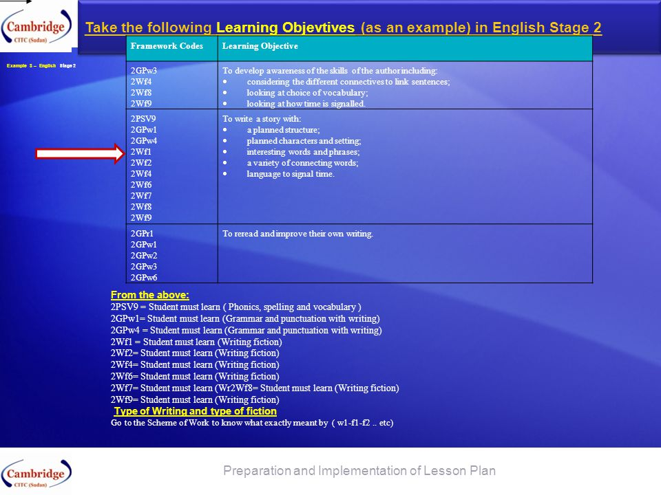 Take the following Learning Objevtives (as an example) in English Stage 2 Preparation and Implementation of Lesson Plan Example 3 – English Stage 2 Fr
