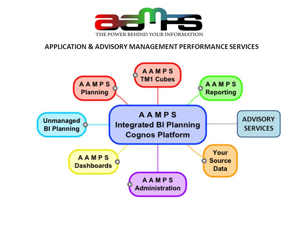 APPLICATION & ADVISORY MANAGEMENT PERFORMANCE SERVICES ADVISORY SERVICES