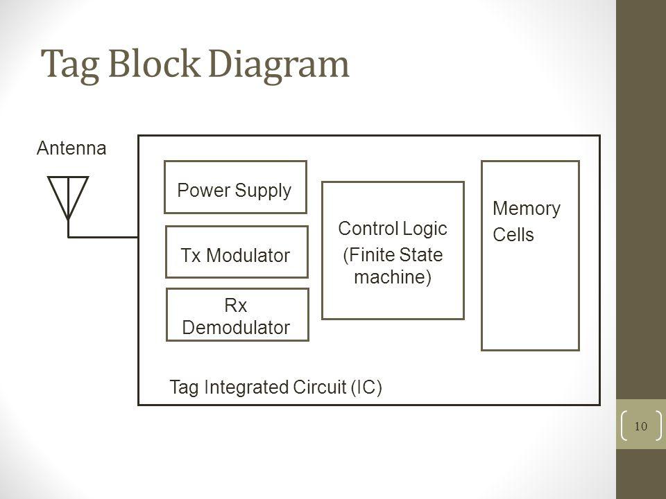 Tag Block Diagram 10 Antenna Power Supply Tx Modulator Rx Demodulator Control Logic (Finite State machine) Memory Cells Tag Integrated Circuit (IC)