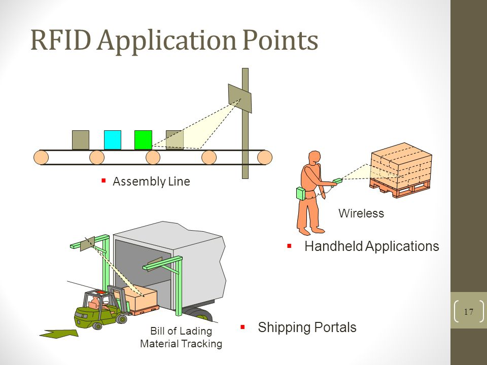 RFID Application Points Assembly Line 17 Shipping Portals Handheld Applications Wireless