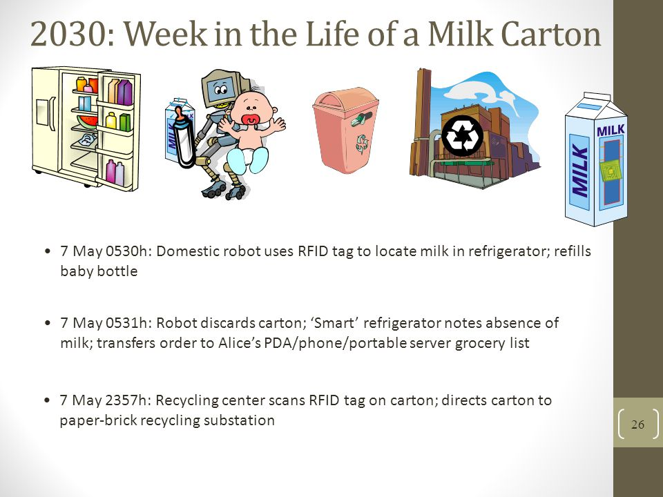 7 May 0530h: Domestic robot uses RFID tag to locate milk in refrigerator; refills baby bottle 7 May 2357h: Recycling center scans RFID tag on carton; directs carton to paper-brick recycling substation 7 May 0531h: Robot discards carton; Smart refrigerator notes absence of milk; transfers order to Alices PDA/phone/portable server grocery list 26 2030: Week in the Life of a Milk Carton