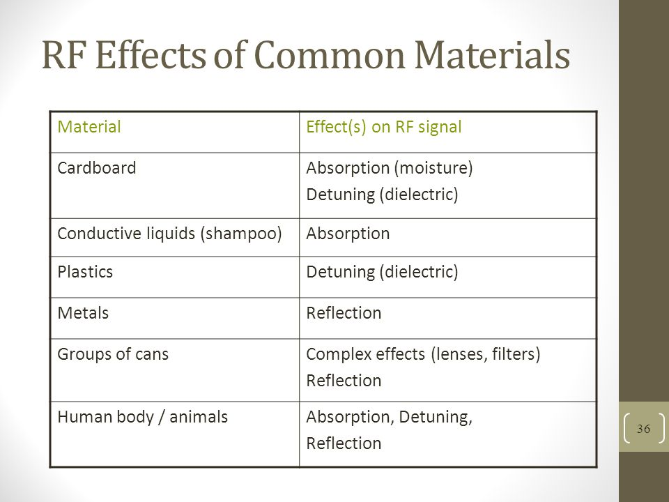 RF Effects of Common Materials MaterialEffect(s) on RF signal CardboardAbsorption (moisture) Detuning (dielectric) Conductive liquids (shampoo)Absorption PlasticsDetuning (dielectric) MetalsReflection Groups of cansComplex effects (lenses, filters) Reflection Human body / animalsAbsorption, Detuning, Reflection 36
